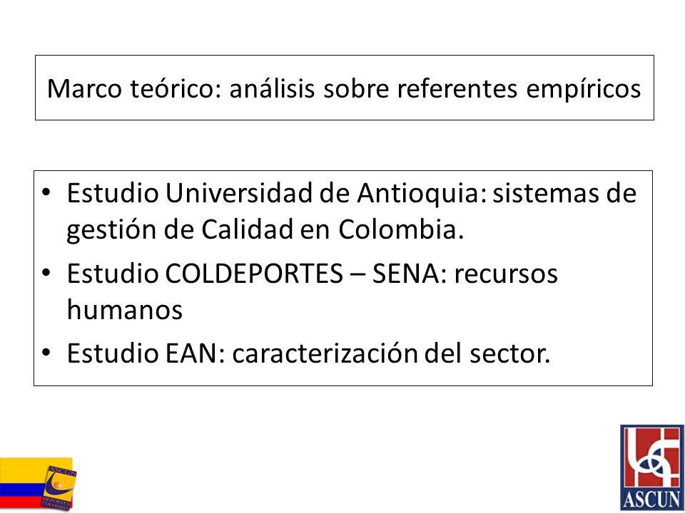 Marco teórico: análisis sobre referentes empíricos Estudio Universidad de Antioquia: sistemas de gestión de Calidad en Colombia. Estudio COLDEPORTES –