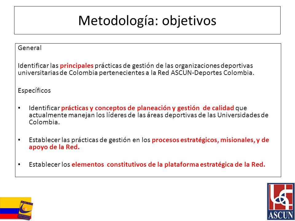 Metodología: objetivos General Identificar las principales prácticas de gestión de las organizaciones deportivas universitarias de Colombia pertenecie