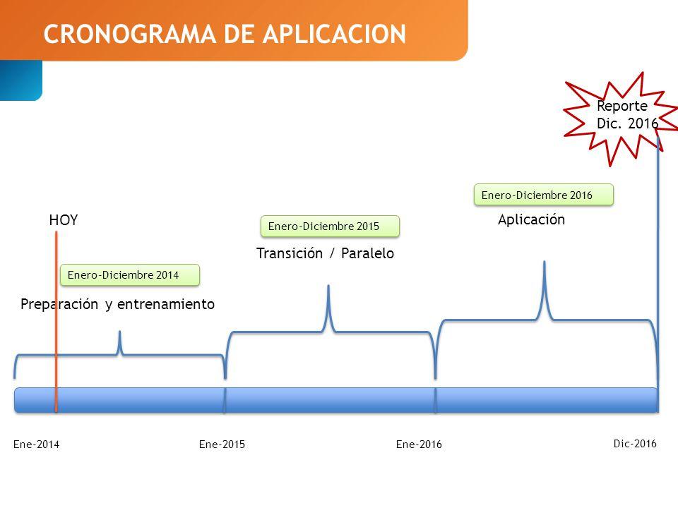 CRONOGRAMA DE APLICACION Ene-2014 Ene-2016 Ene-2015 Dic-2016 Preparación y entrenamiento Transición / Paralelo Aplicación Reporte Dic.
