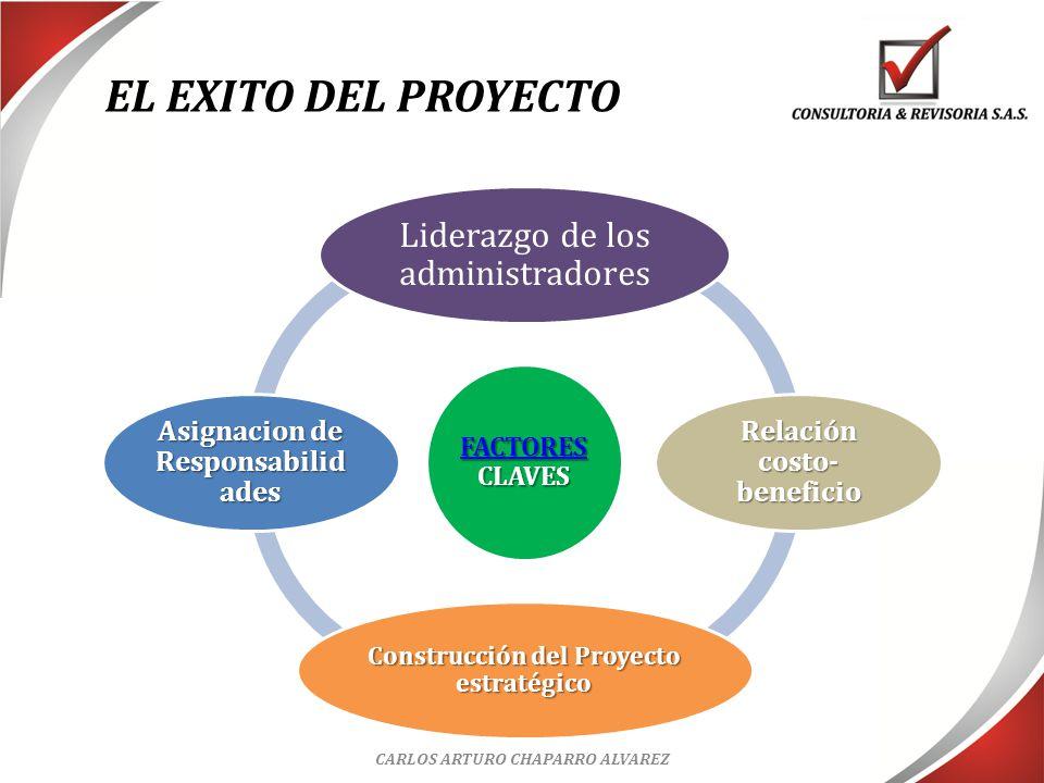 PRIMERO El tema es ESTRATEGICO y por ende debe tener un tratamiento de alto nivel por la dirección (Junta Directiva y Gerencia).