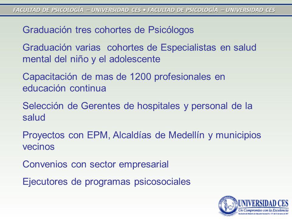 FACULTAD DE PSICOLOGÍA – UNIVERSIDAD CES FACULTAD DE PSICOLOGÍA – UNIVERSIDAD CES Graduación tres cohortes de Psicólogos Graduación varias cohortes de Especialistas en salud mental del niño y el adolescente Capacitación de mas de 1200 profesionales en educación continua Selección de Gerentes de hospitales y personal de la salud Proyectos con EPM, Alcaldías de Medellín y municipios vecinos Convenios con sector empresarial Ejecutores de programas psicosociales