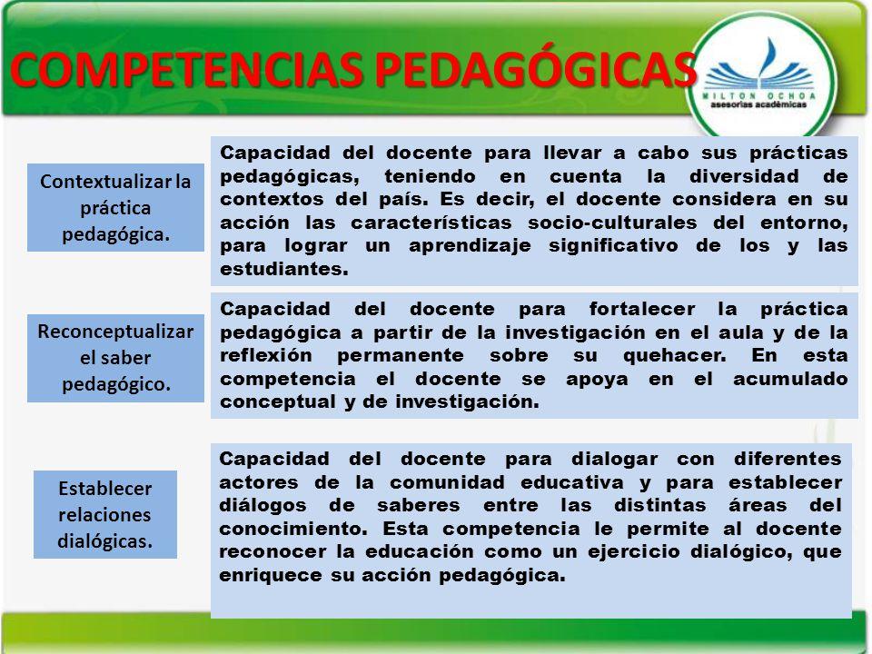 COMPETENCIAS PEDAGÓGICAS Contextualizar la práctica pedagógica. Capacidad del docente para llevar a cabo sus prácticas pedagógicas, teniendo en cuenta