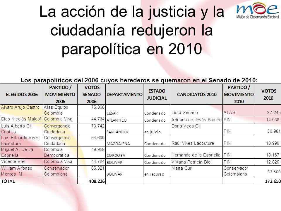 Los parapolíticos del 2006 que no postularon herederos al Senado de 2010 La acción de la justicia y la ciudadanía redujeron la parapolítica en 2010