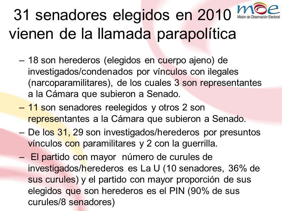 31 senadores elegidos en 2010 vienen de la llamada parapolítica –18 son herederos (elegidos en cuerpo ajeno) de investigados/condenados por vínculos con ilegales (narcoparamilitares), de los cuales 3 son representantes a la Cámara que subieron a Senado.