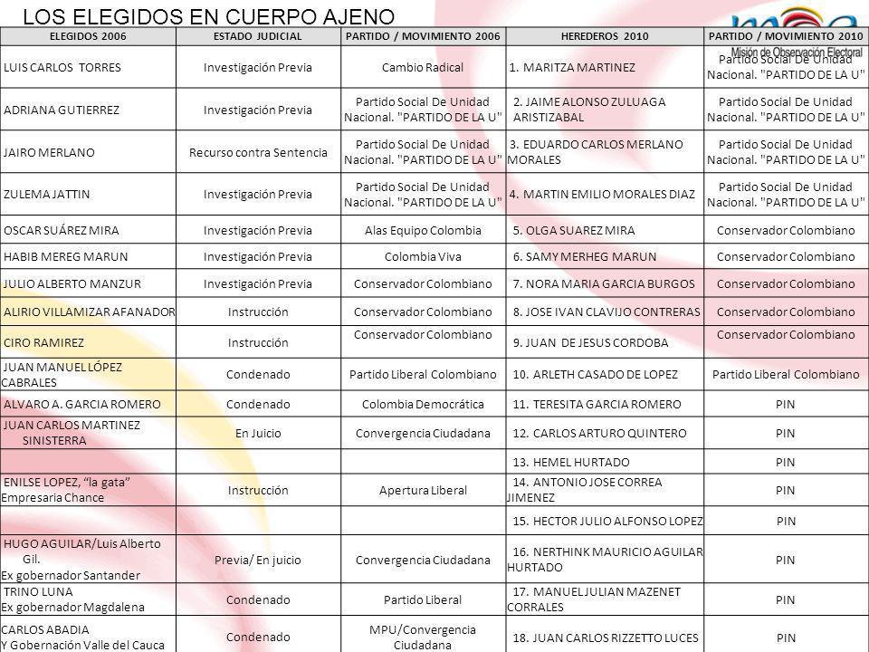 LOS REELEGIDOS* ELEGIDOS 2006 PARTIDO / MOVIMIENTO 2006 REELEGIDOS 2010PARTIDO / MOVIMIENTO 2010 1.