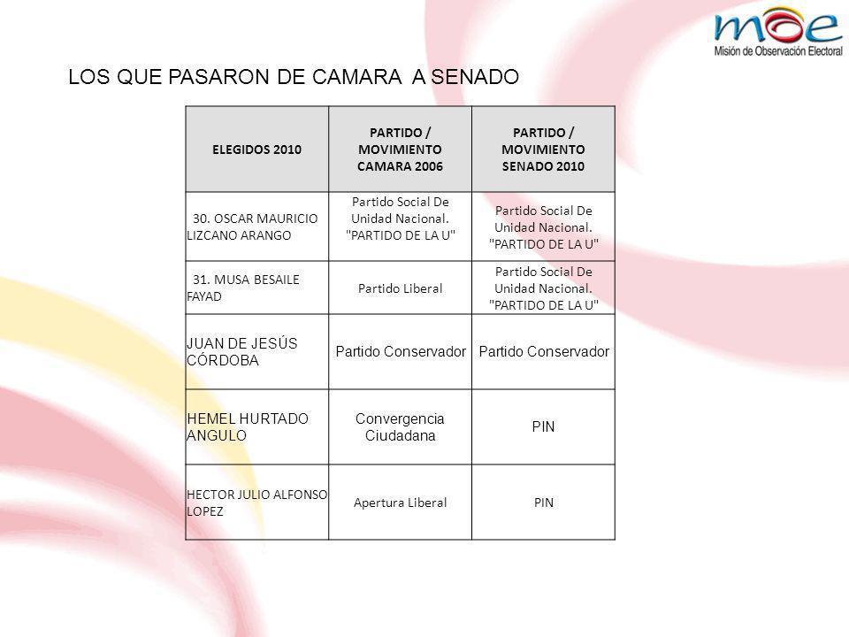 LOS QUE PASARON DE CAMARA A SENADO ELEGIDOS 2010 PARTIDO / MOVIMIENTO CAMARA 2006 PARTIDO / MOVIMIENTO SENADO 2010 30.