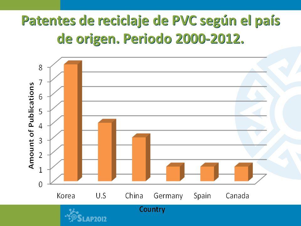 Patentes de reciclaje de PVC según el país de origen. Periodo 2000-2012.