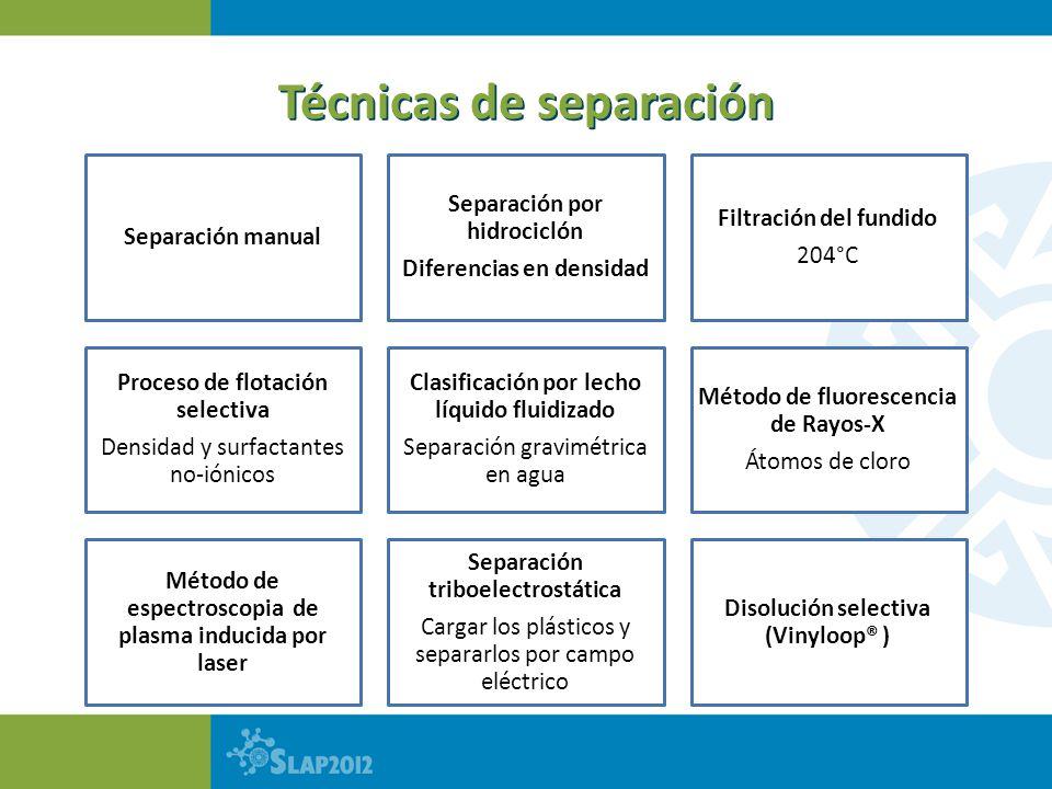 Técnicas de separación Separación manual Separación por hidrociclón Diferencias en densidad Filtración del fundido 204°C Proceso de flotación selectiv