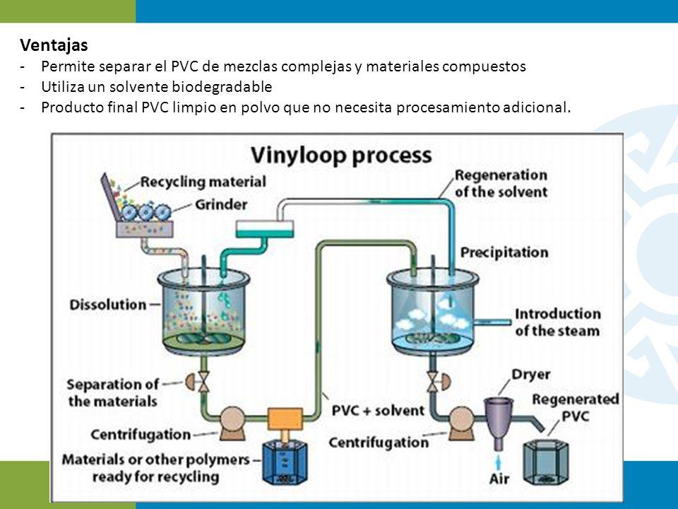 Ventajas -Permite separar el PVC de mezclas complejas y materiales compuestos -Utiliza un solvente biodegradable -Producto final PVC limpio en polvo q