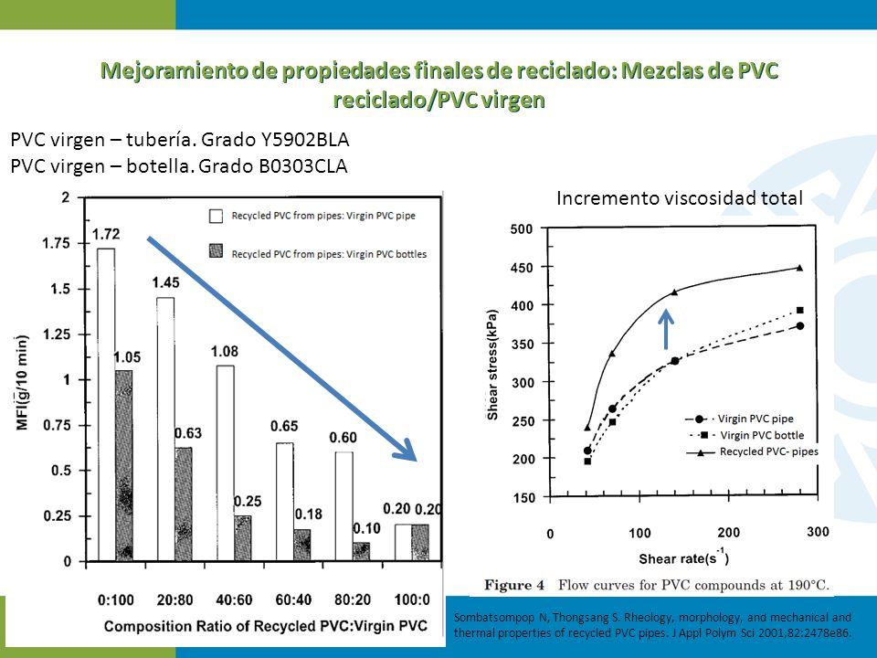 Mejoramiento de propiedades finales de reciclado: Mezclas de PVC reciclado/PVC virgen Sombatsompop N, Thongsang S. Rheology, morphology, and mechanica