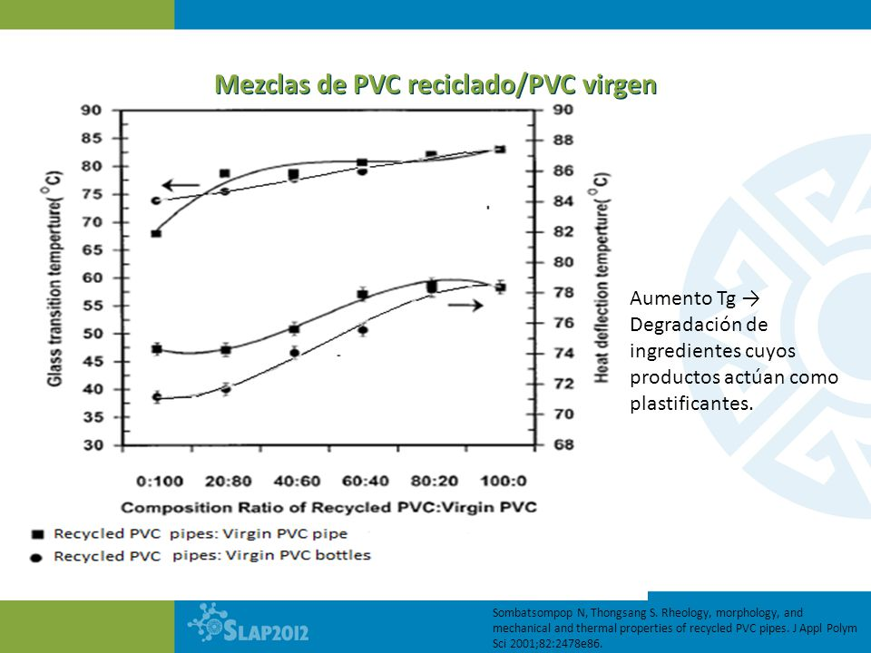 Mezclas de PVC reciclado/PVC virgen Sombatsompop N, Thongsang S. Rheology, morphology, and mechanical and thermal properties of recycled PVC pipes. J