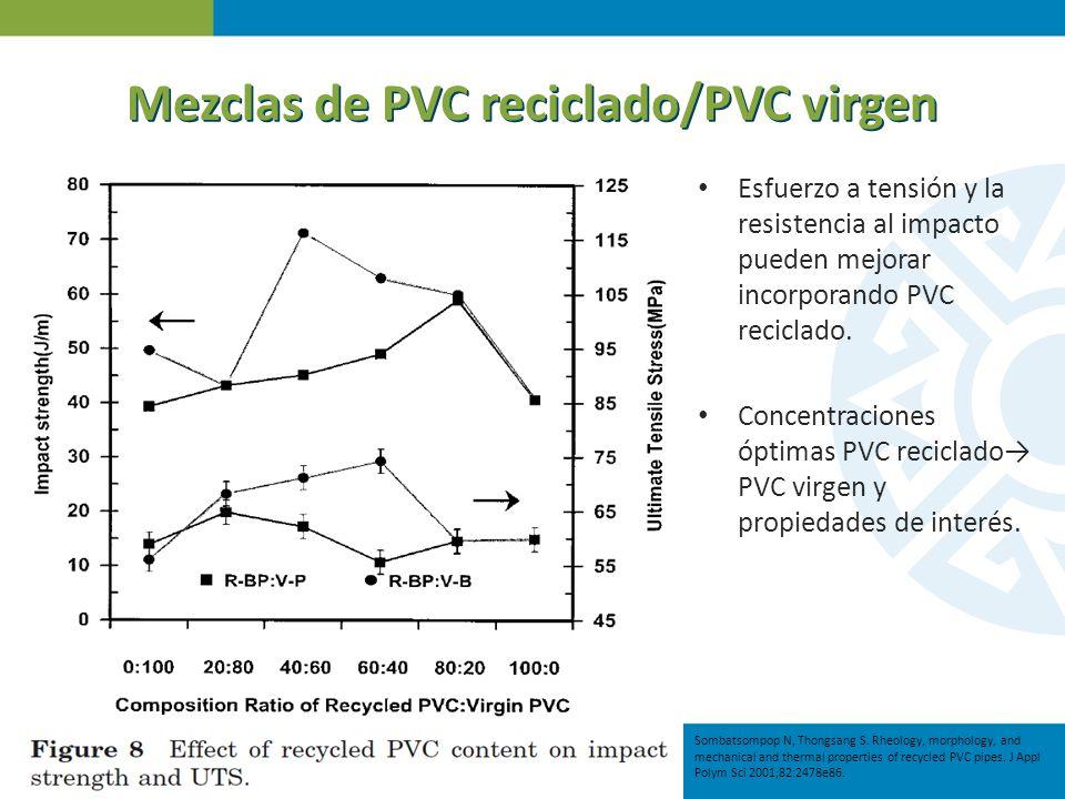 Mezclas de PVC reciclado/PVC virgen Esfuerzo a tensión y la resistencia al impacto pueden mejorar incorporando PVC reciclado. Concentraciones óptimas