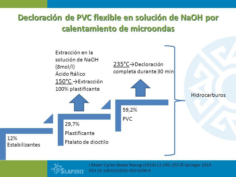 Decloración de PVC flexible en solución de NaOH por calentamiento de microondas J Mater Cycles Waste Manag (2010) 12:245–253 © Springer 2010 DOI 10.10