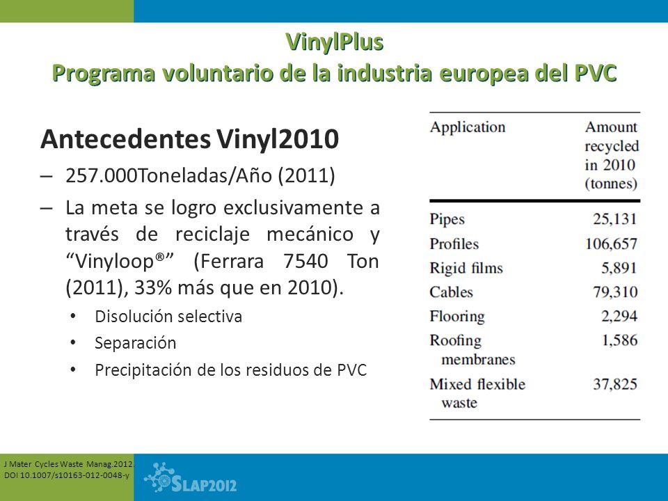 VinylPlus Programa voluntario de la industria europea del PVC Antecedentes Vinyl2010 – 257.000Toneladas/Año (2011) – La meta se logro exclusivamente a