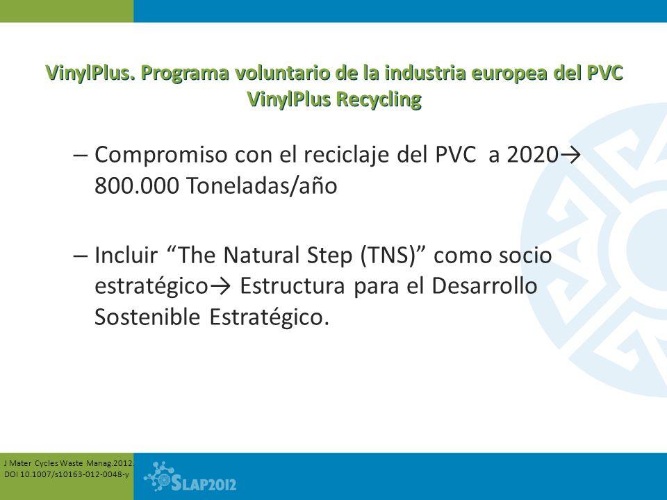 VinylPlus. Programa voluntario de la industria europea del PVC VinylPlus Recycling – Compromiso con el reciclaje del PVC a 2020 800.000 Toneladas/año