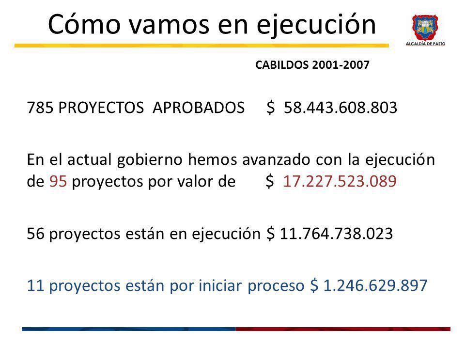 785 PROYECTOS APROBADOS $ 58.443.608.803 En el actual gobierno hemos avanzado con la ejecución de 95 proyectos por valor de $ 17.227.523.089 56 proyectos están en ejecución $ 11.764.738.023 11 proyectos están por iniciar proceso $ 1.246.629.897 Cómo vamos en ejecución CABILDOS 2001-2007