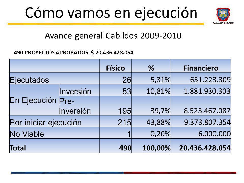 Avance general Cabildos 2009-2010 Cómo vamos en ejecución Físico%Financiero Ejecutados26 5,31%651.223.309 En Ejecución Inversión53 10,81%1.881.930.303 Pre- inversión195 39,7%8.523.467.087 Por iniciar ejecución215 43,88%9.373.807.354 No Viable1 0,20%6.000.000 Total490100,00%20.436.428.054 490 PROYECTOS APROBADOS $ 20.436.428.054