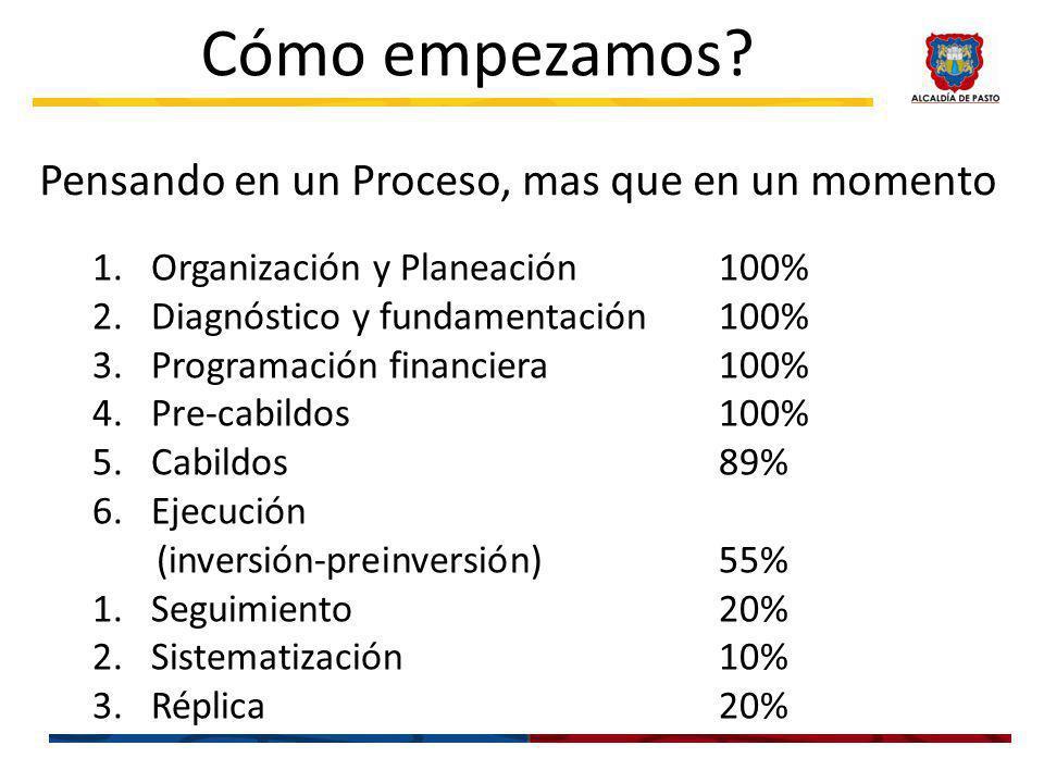 Cómo empezamos? Pensando en un Proceso, mas que en un momento 1.Organización y Planeación100% 2.Diagnóstico y fundamentación100% 3.Programación financ