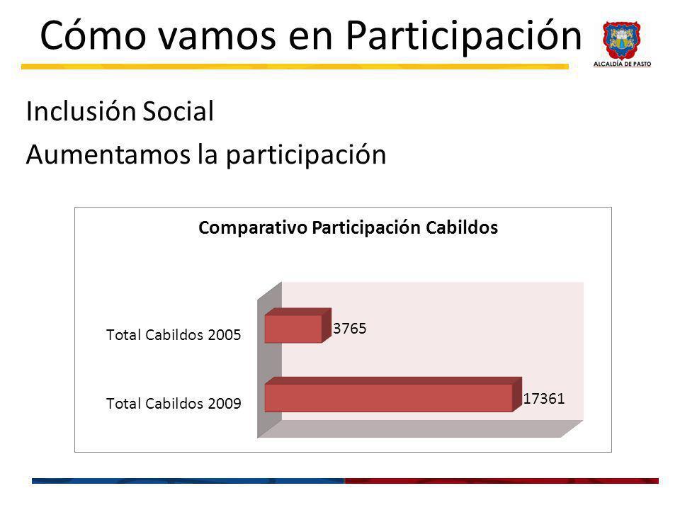 Cómo vamos en Participación Inclusión Social Aumentamos la participación