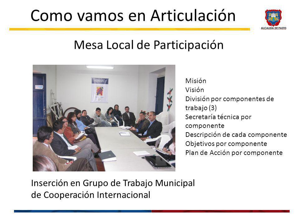 Mesa Local de Participación Como vamos en Articulación Misión Visión División por componentes de trabajo (3) Secretaría técnica por componente Descripción de cada componente Objetivos por componente Plan de Acción por componente Inserción en Grupo de Trabajo Municipal de Cooperación Internacional