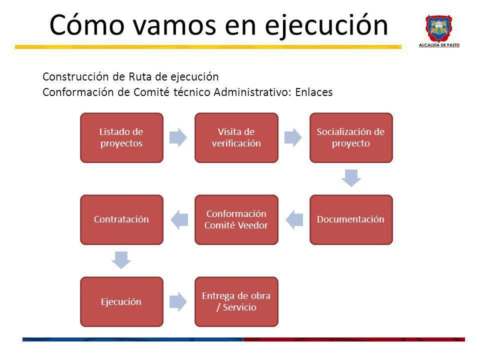 Cómo vamos en ejecución Construcción de Ruta de ejecución Conformación de Comité técnico Administrativo: Enlaces Listado de proyectos Visita de verifi