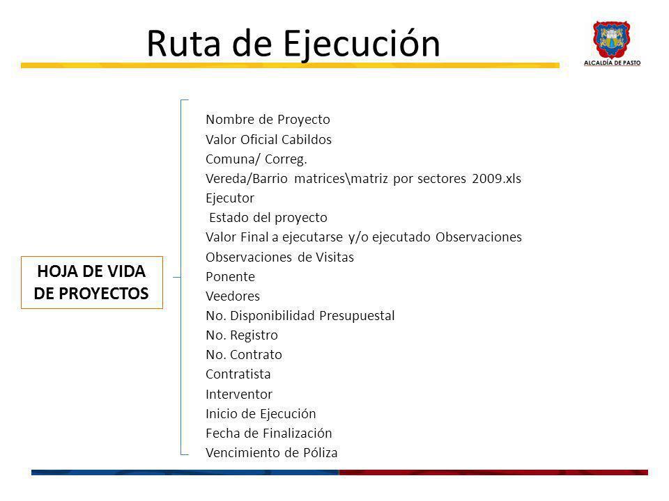 Ruta de Ejecución Nombre de Proyecto Valor Oficial Cabildos Comuna/ Correg.
