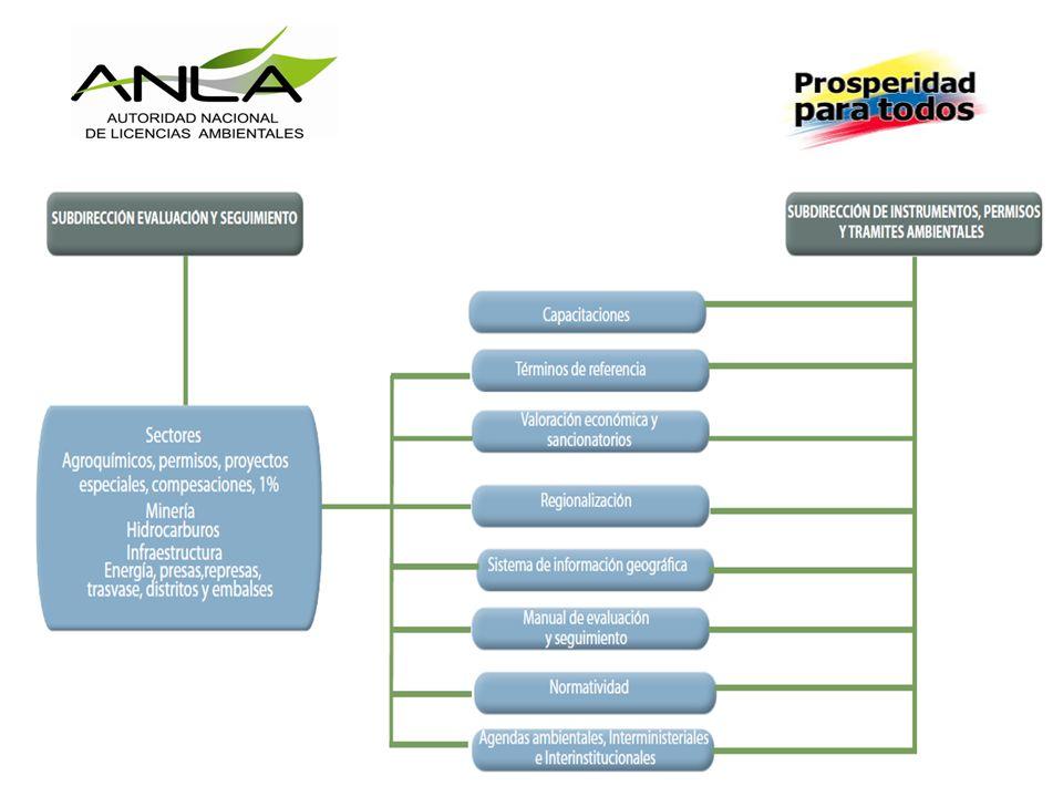PROPÓSITOS 1.Continuar con las capacitaciones de la ANLA a profesionales de empresas de diferentes sectores.