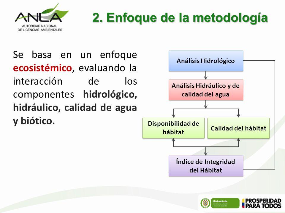 2. Enfoque de la metodología Se basa en un enfoque ecosistémico, evaluando la interacción de los componentes hidrológico, hidráulico, calidad de agua