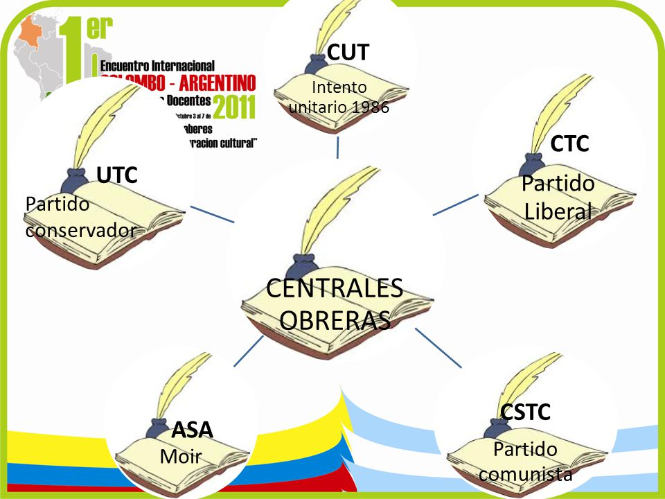 CENTRALES OBRERAS CUT Intento unitario 1986 CTC Partido Liberal CSTC Partido comunista ASA Moir UTC Partido conservador