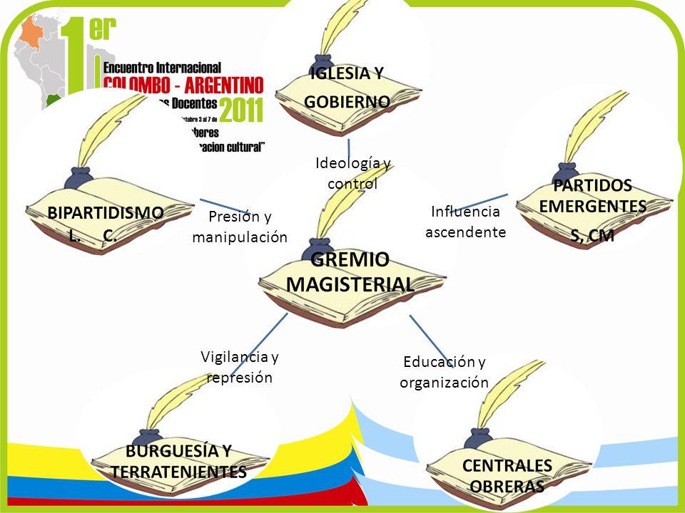 BIPARTIDISMO L. C. Influencia ascendente Educación y organización Vigilancia y represión Presión y manipulación Ideología y control