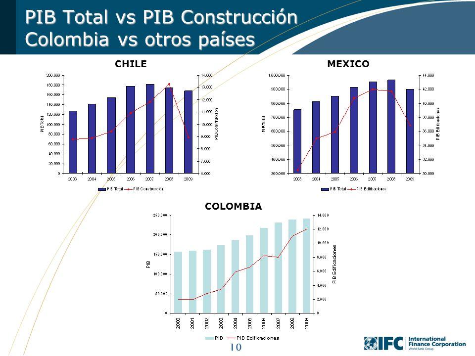 10 CHILEMEXICO COLOMBIA PIB Total vs PIB Construcción Colombia vs otros países