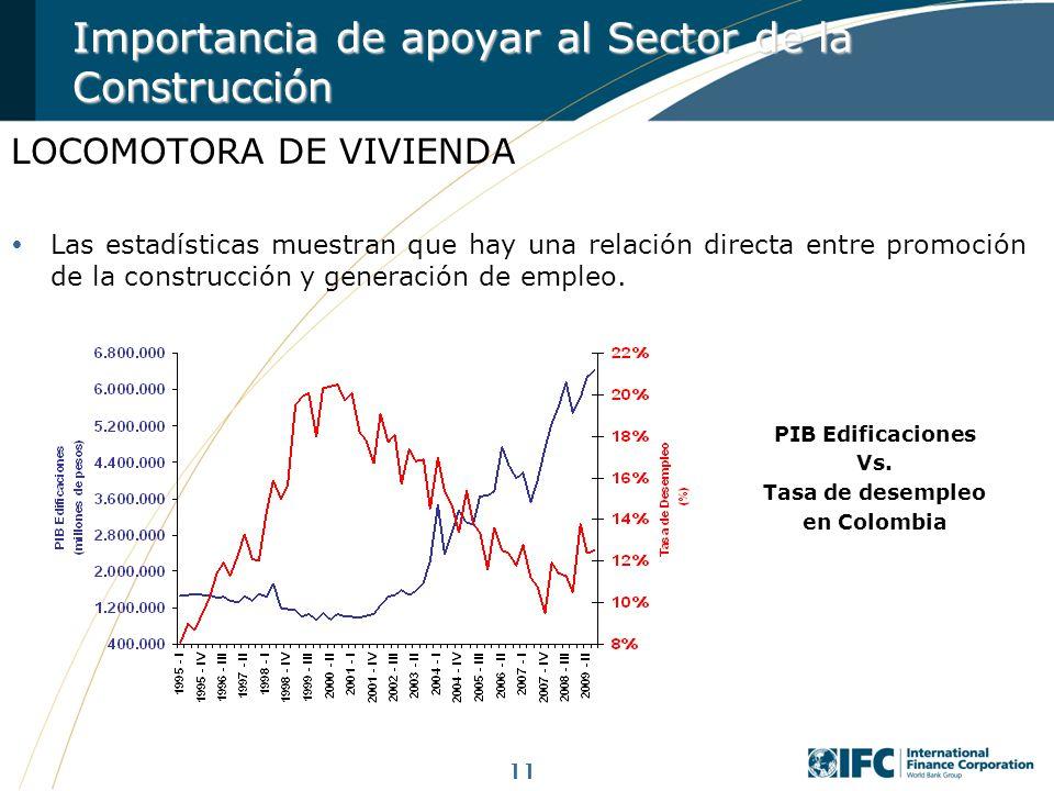11 LOCOMOTORA DE VIVIENDA Las estadísticas muestran que hay una relación directa entre promoción de la construcción y generación de empleo. Importanci