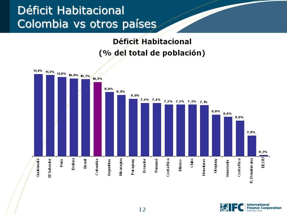 12 Déficit Habitacional (% del total de población) Déficit Habitacional Colombia vs otros países