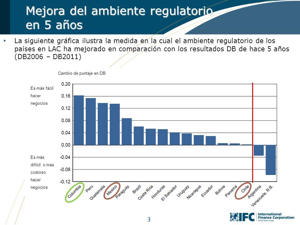 3 La siguiente gráfica ilustra la medida en la cual el ambiente regulatorio de los países en LAC ha mejorado en comparación con los resultados DB de h
