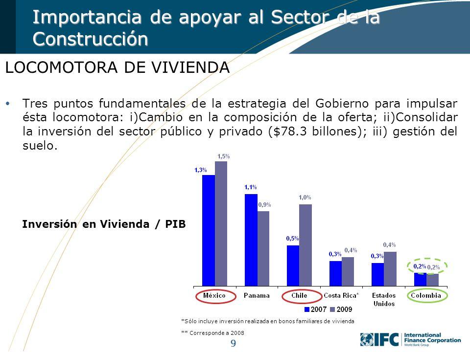 9 *Sólo incluye inversión realizada en bonos familiares de vivienda ** Corresponde a 2008 Inversión en Vivienda / PIB Importancia de apoyar al Sector