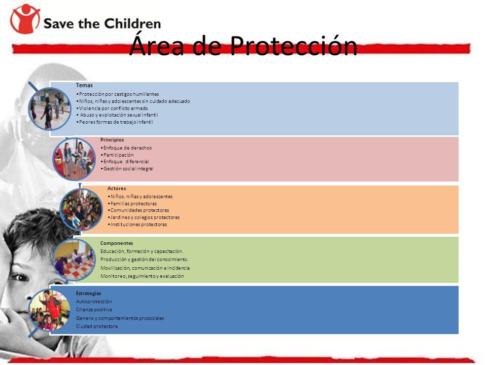 Área de Protección Temas Protección por castigos humillantes Niños, niñas y adolescentes sin cuidado adecuado Violencia por conflicto armado Abuso y explotación sexual infantil Peores formas de trabajo infantil Principios Enfoque de derechos Participación Enfoque diferencial Gestión social integral Actores Niños.