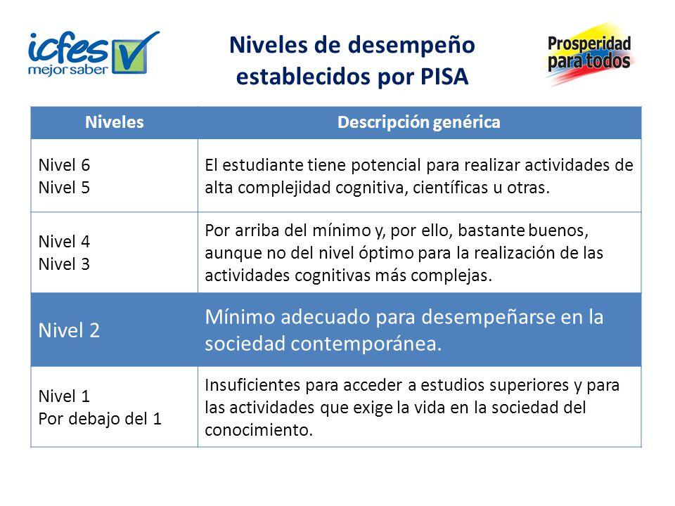 Niveles de desempeño establecidos por PISA NivelesDescripción genérica Nivel 6 Nivel 5 El estudiante tiene potencial para realizar actividades de alta complejidad cognitiva, científicas u otras.