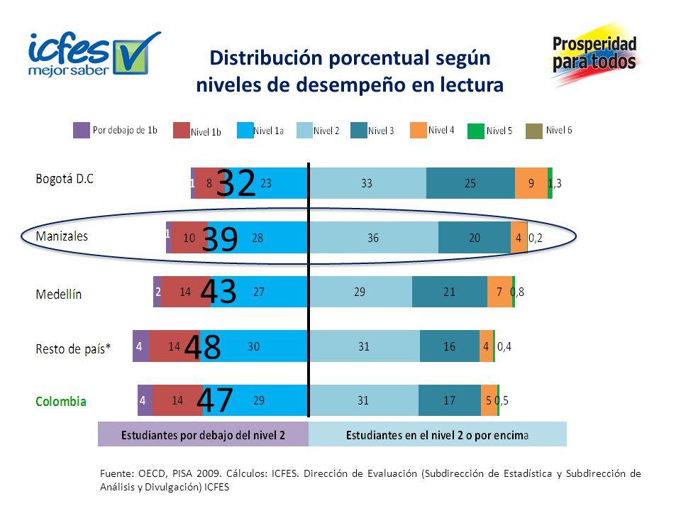 Distribución porcentual según niveles de desempeño en lectura Fuente: OECD, PISA 2009.