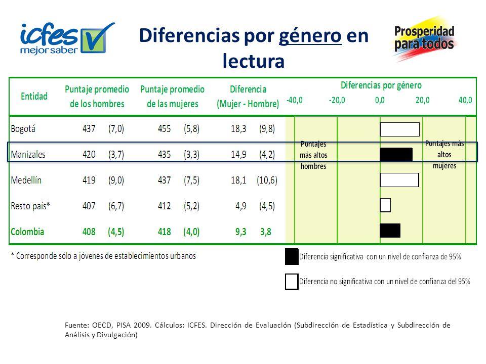 Diferencias por género en lectura Fuente: OECD, PISA 2009. Cálculos: ICFES. Dirección de Evaluación (Subdirección de Estadística y Subdirección de Aná