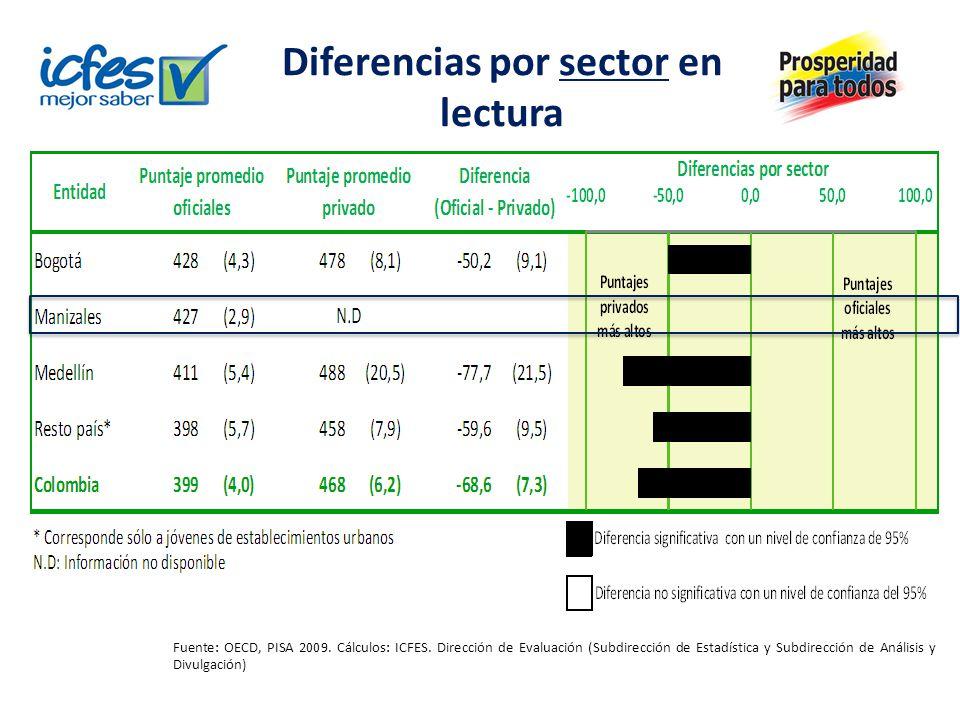 Diferencias por sector en lectura Fuente: OECD, PISA 2009. Cálculos: ICFES. Dirección de Evaluación (Subdirección de Estadística y Subdirección de Aná