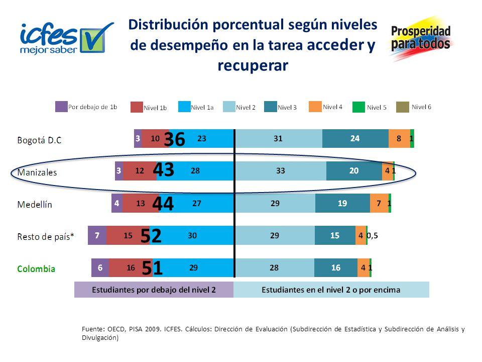 Distribución porcentual según niveles de desempeño en la tarea acceder y recuperar Fuente: OECD, PISA 2009. ICFES. Cálculos: Dirección de Evaluación (