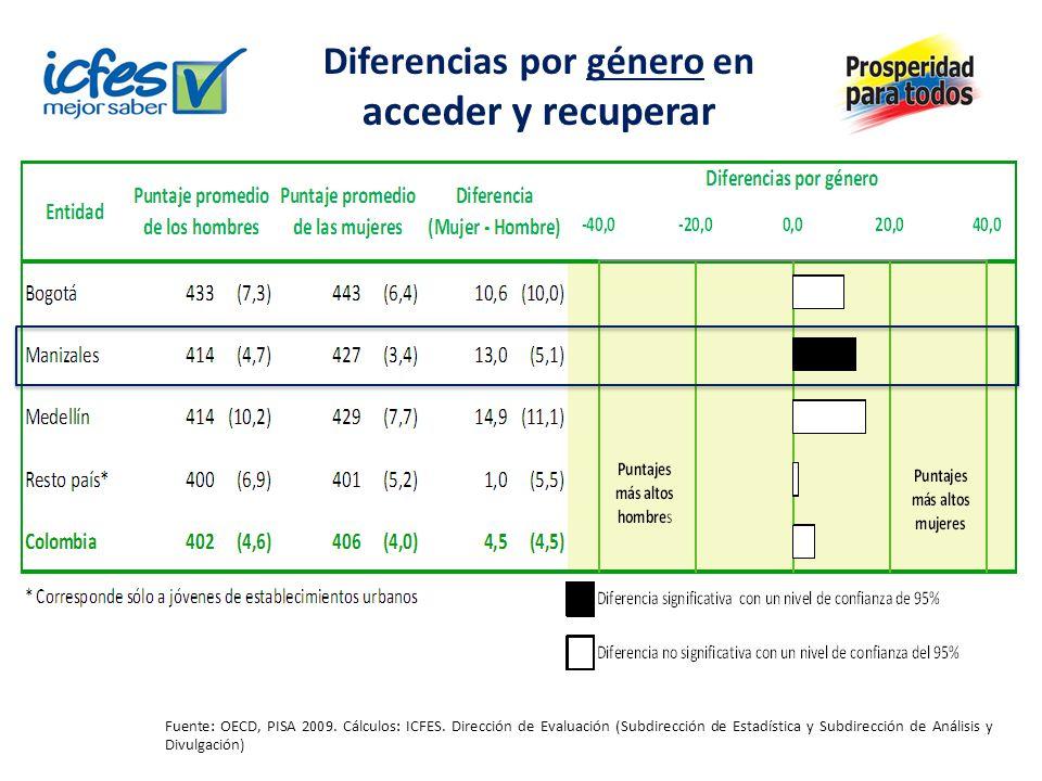 Fuente: OECD, PISA 2009. Cálculos: ICFES. Dirección de Evaluación (Subdirección de Estadística y Subdirección de Análisis y Divulgación) Diferencias p