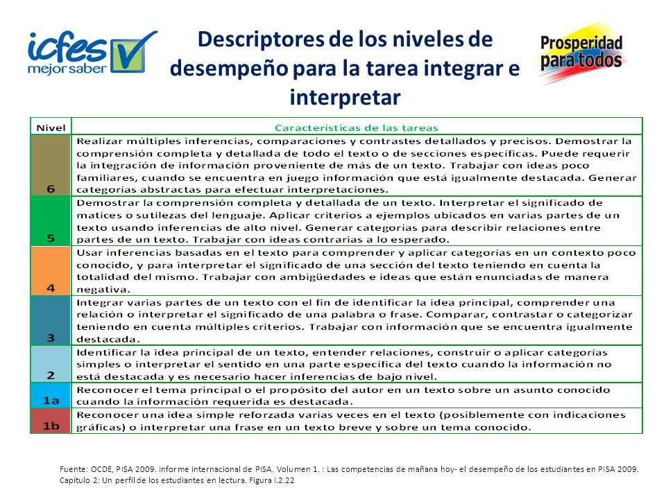 Descriptores de los niveles de desempeño para la tarea integrar e interpretar Fuente: OCDE, PISA 2009. Informe internacional de PISA. Volumen 1. : Las