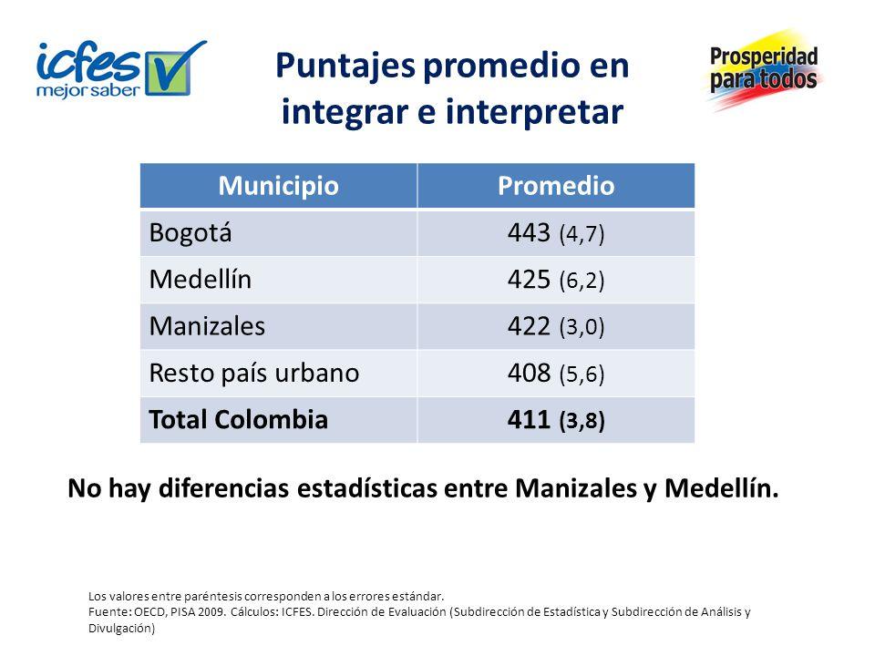 Puntajes promedio en integrar e interpretar Los valores entre paréntesis corresponden a los errores estándar. Fuente: OECD, PISA 2009. Cálculos: ICFES