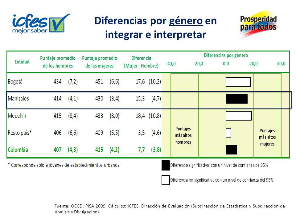 Diferencias por género en integrar e interpretar Fuente: OECD, PISA 2009. Cálculos: ICFES. Dirección de Evaluación (Subdirección de Estadística y Subd
