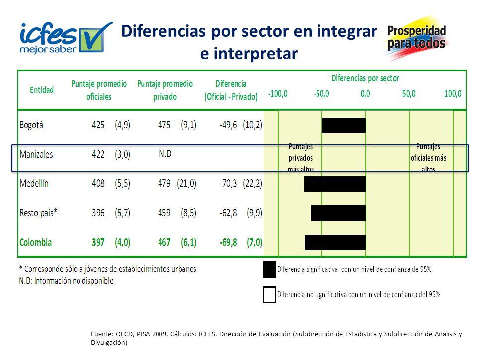 Diferencias por sector en integrar e interpretar Fuente: OECD, PISA 2009. Cálculos: ICFES. Dirección de Evaluación (Subdirección de Estadística y Subd