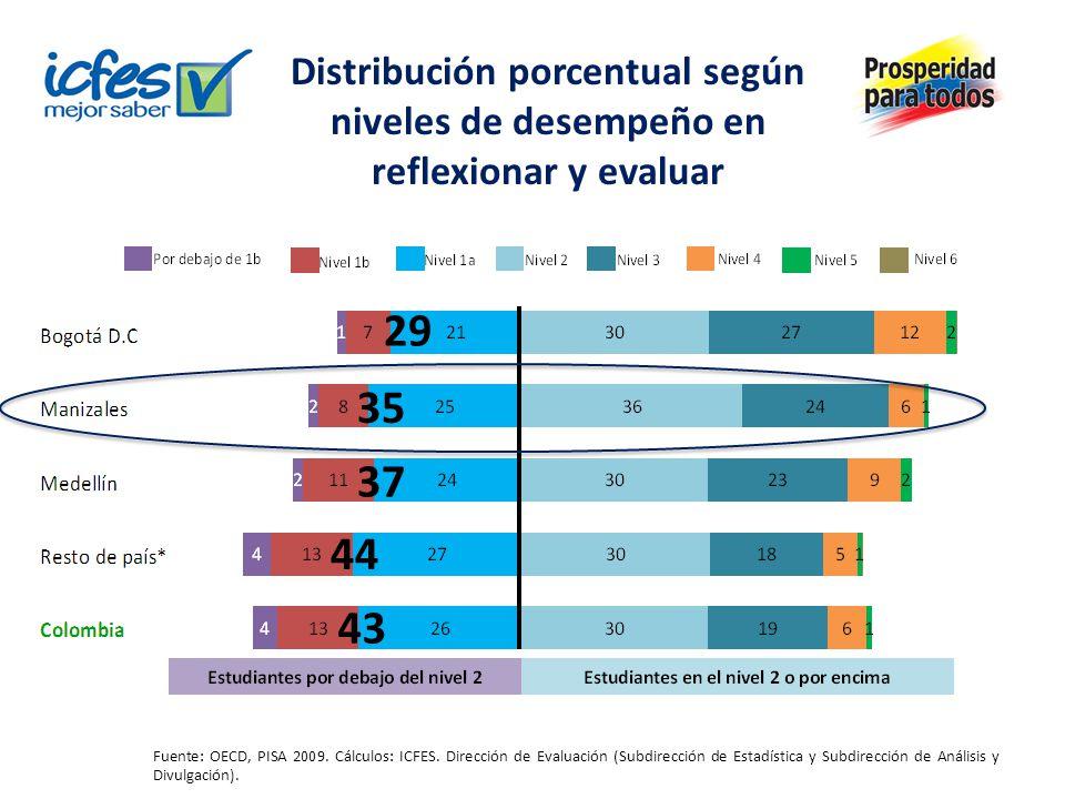 Distribución porcentual según niveles de desempeño en reflexionar y evaluar Fuente: OECD, PISA 2009. Cálculos: ICFES. Dirección de Evaluación (Subdire