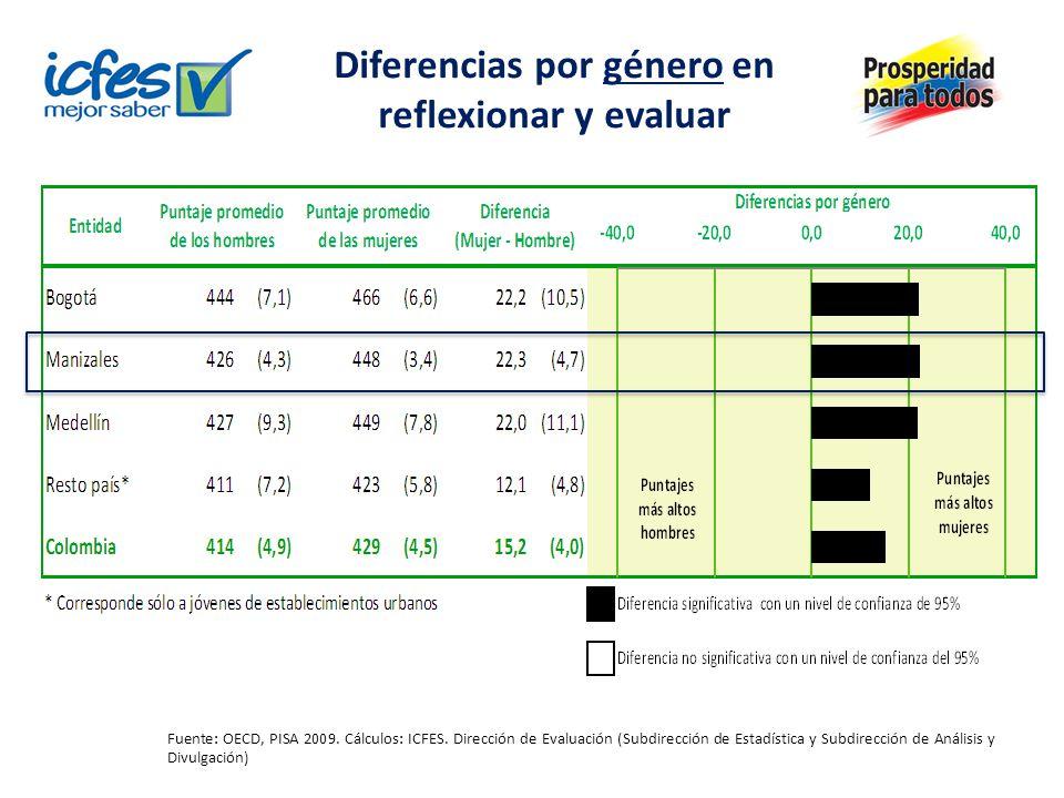 Diferencias por género en reflexionar y evaluar Fuente: OECD, PISA 2009. Cálculos: ICFES. Dirección de Evaluación (Subdirección de Estadística y Subdi