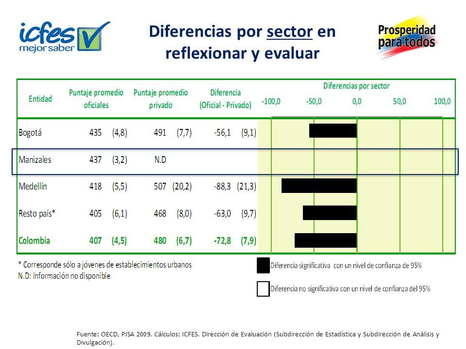 Diferencias por sector en reflexionar y evaluar Fuente: OECD, PISA 2009. Cálculos: ICFES. Dirección de Evaluación (Subdirección de Estadística y Subdi