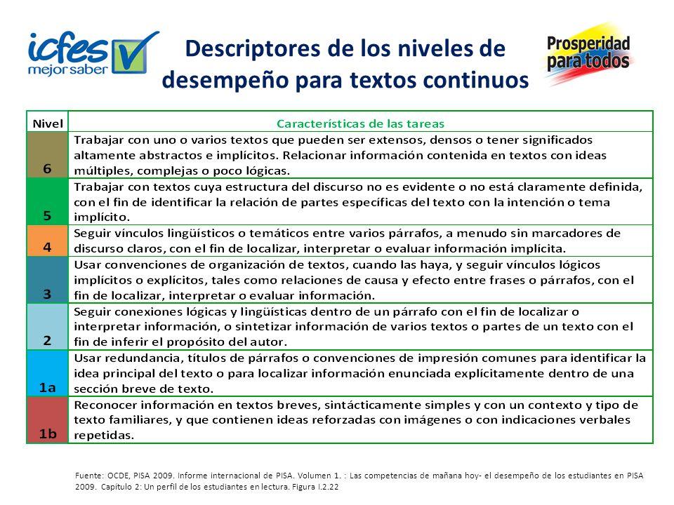 Descriptores de los niveles de desempeño para textos continuos Fuente: OCDE, PISA 2009. Informe internacional de PISA. Volumen 1. : Las competencias d